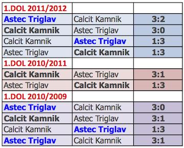 Rezultati_2009_-_2012